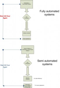 Full Automation VS Semi-Automation