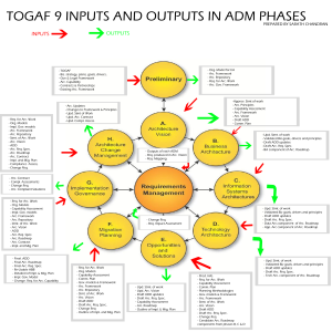 TOGAF_IO_DIAGRAM