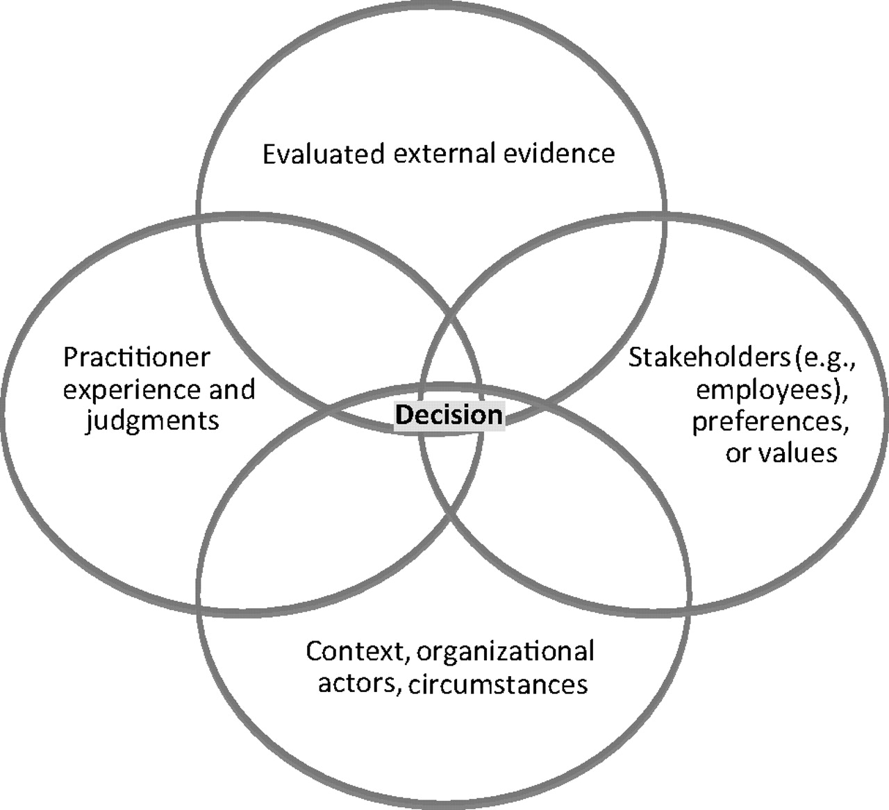 evidence based management Public health practitioners must be ready to implement an evidence-based approach in their work to meet health goals and  to find evidence tailored to their.